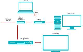 НТВ Плюс интернет — порядок подключения и пользования гибридной приставки