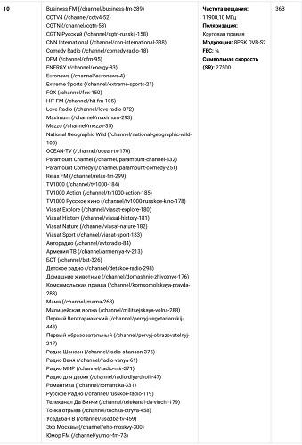 Частоты НТВ Плюс каналов и трансподеры 2018