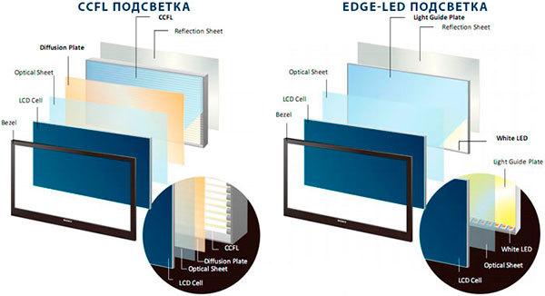 Чем отличается ЖК (lcd) от led телевизоров - какая разница между ними