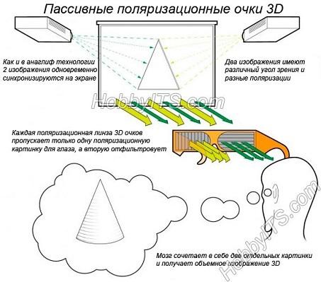 Типы 3d технологий в телевизоре - активная и пассивная
