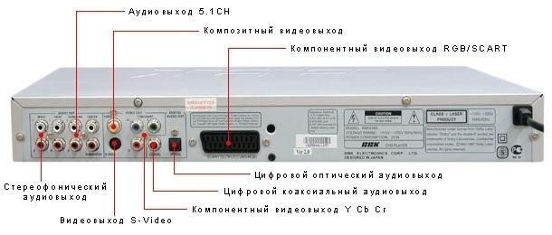 Подключение караоке к телевизору LG