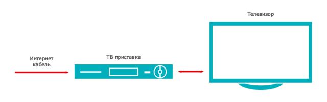 НТВ Плюс интернет - как подключить?