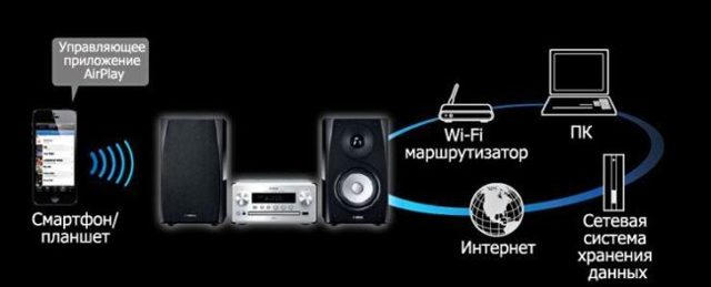 LG smart TV - функции смартфона и их синхронизация