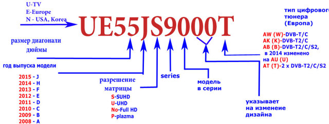 Расшифровка маркировки моделей телевизоров Samsung