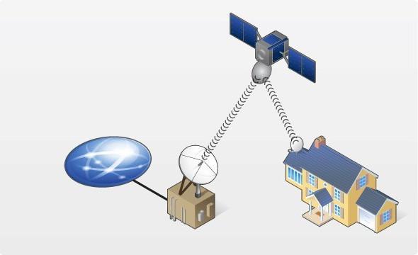 Телекарта. Спутниковый интернет через тарелку