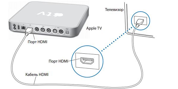 Подключение приставки Apple TV своими руками