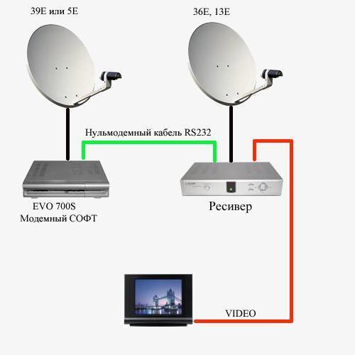 Кардшаринг НТВ Триколор бесплатно без интернета