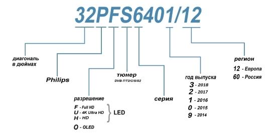 Расшифровка маркировки телевизоров Philips