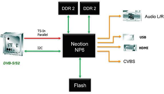 Ресивер gs 8306 - описание и характеристики модели