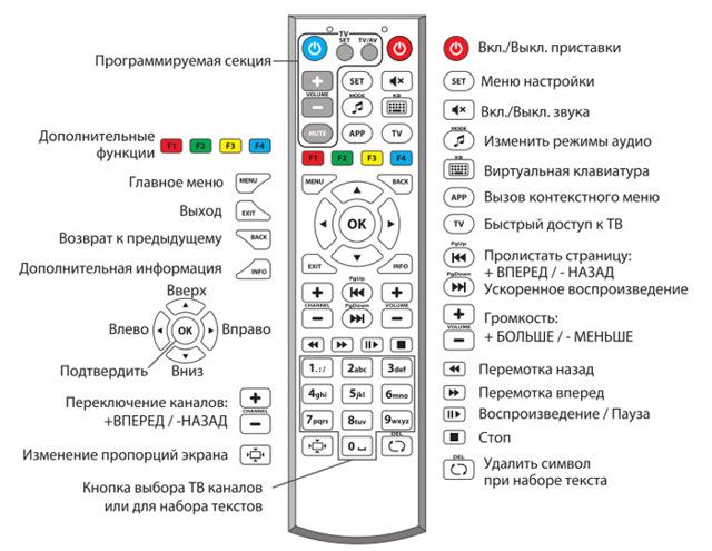 Как включить телевизор без пульта - ручное управление