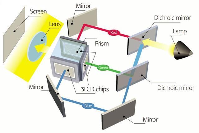 Лампа для проектора christie - виды и их преимущества