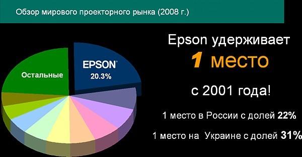 Проектор epson - характеристики модельного ряда