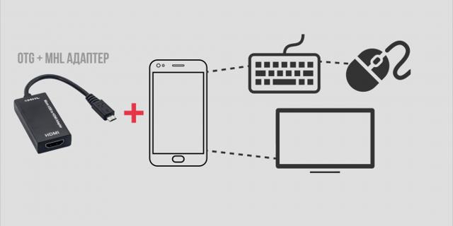 Переходник с телефона на телевизор - способы подключения