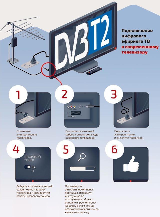 Как подключить цифровое телевидение к телевизору