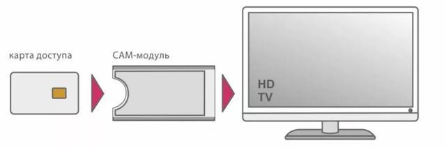 ТВ тюнер для компьютера - особенности выбора и подключения