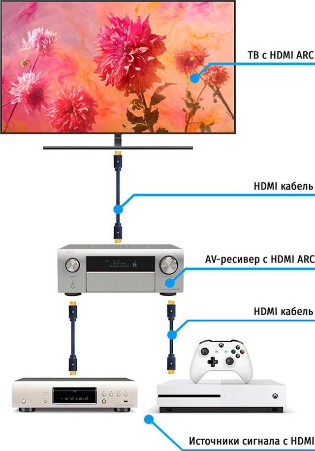 Как настроить ресивер для телевизора - сканирование передатчика