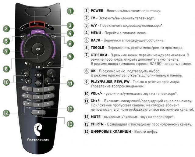 Пульт Ростелеком инструкция коды телевизоров