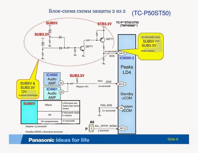 Ремонт телевизора panasonic tx pr42ut30 - возможные неисправности