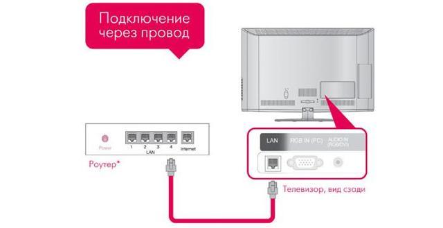 Как настроить Смарт ТВ на телевизоре самсунг