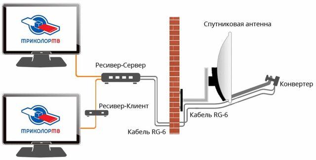 Установка спутникового ТВ - подключение к нескольким телевизорам