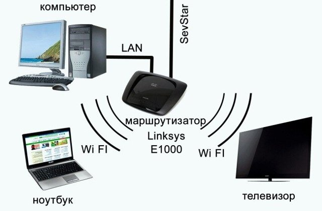 Как подключить ноутбук к телевизору через кабель
