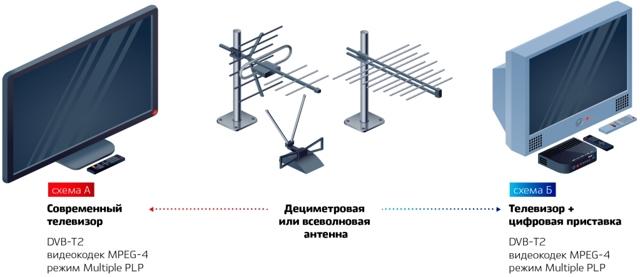 Куда направить антенну для приема цифрового ТВ
