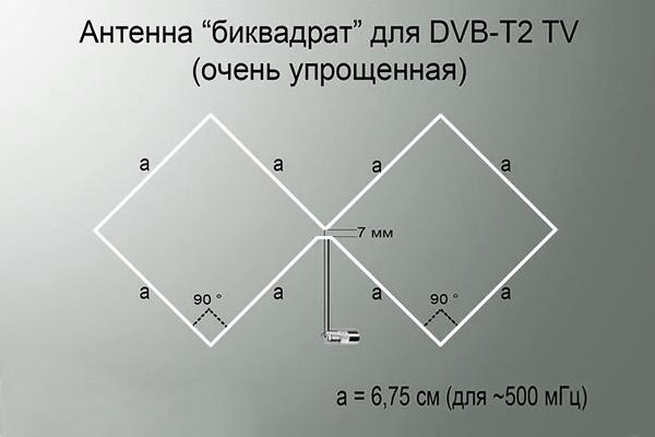 Расчет антенны Харченко для цифрового ТВ в домашних условиях