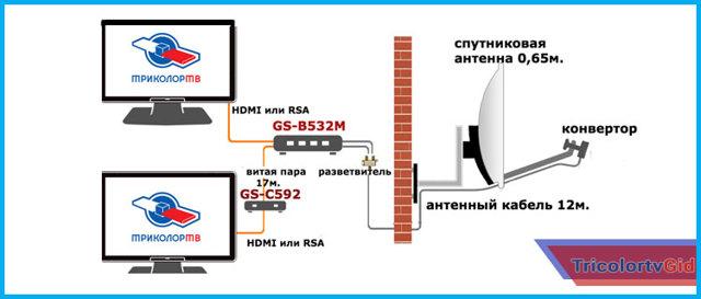Как подключить самостоятельно ресивер Триколор к интернету, два ресивера к одному телевизору и два телевизора к одному ресиверу